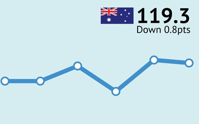 ANZ-Roy Morgan Australian Consumer Confidence Rating - January 17, 2017 - 119.3