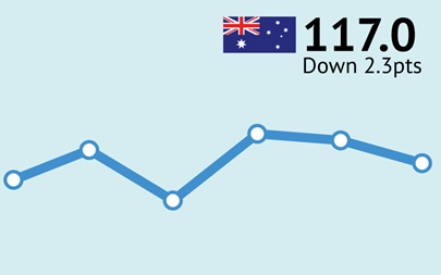 ANZ-Roy Morgan Australian Consumer Confidence Rating - January 24, 2017 - 117.0