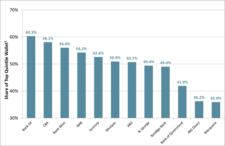 Share of Top Quintile Wallet - 12 Major Consumer Banks