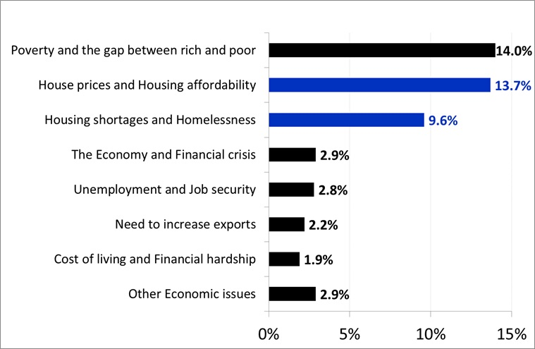Most Important Economic & Housing-related Issues Facing New Zealand - Mid-2017