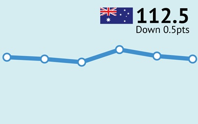 ANZ-Roy Morgan Australian Consumer Confidence Rating - July 18, 2017