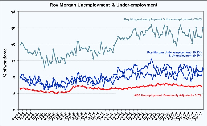 Roy Morgan Unemployment & Under-employment - May 2017 (20.0%)