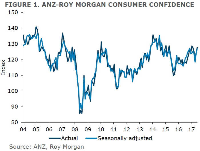 ANZ-Roy Morgan New Zealand Consumer Confidence Rating - June 2017 - 127.8