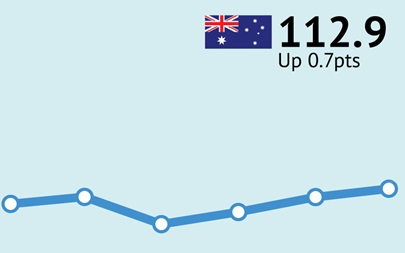 ANZ-Roy Morgan Australian Consumer Confidence Rating - June 6, 20176 - 112.9