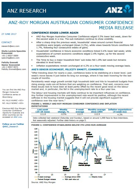 ANZ-Roy Morgan Australian Consumer Confidence Rating - June 27, 2017 - 111.8
