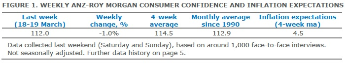 ANZ-Roy Morgan Australian Consumer Confidence Rating - March 21, 2017 - 112.0