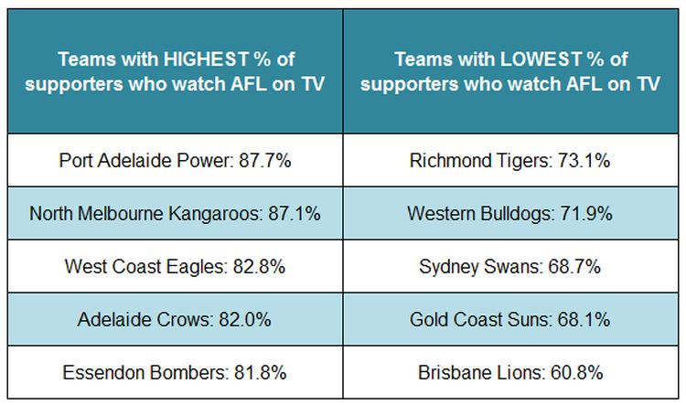 AFL-tv-viewers