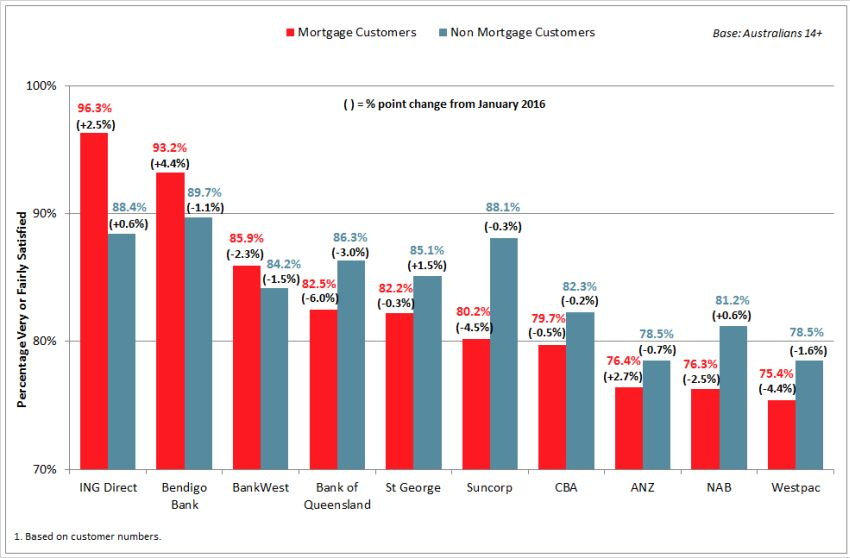 bank-sat-mortgage-vs-non-mortgage-chart