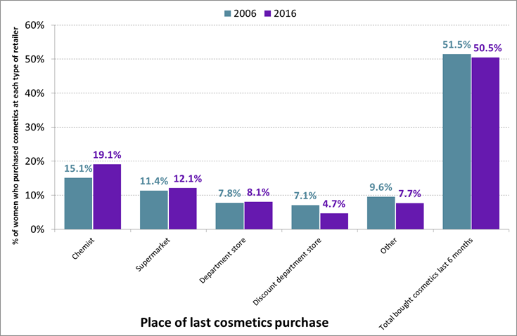Where Aussie women buy their cosmetics: 2006 v 2016