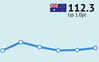 ANZ-Roy Morgan Australian Consumer Confidence Rating - May 9, 2017 - 112.3
