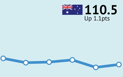 ANZ-Roy Morgan Australian Consumer Confidence Rating - May 23, 2017