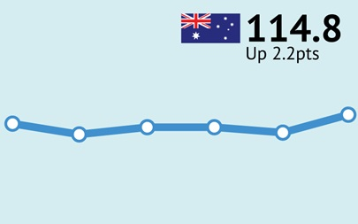 ANZ-Roy Morgan Australian Consumer Confidence Rating - November 14, 2017 - 114.8