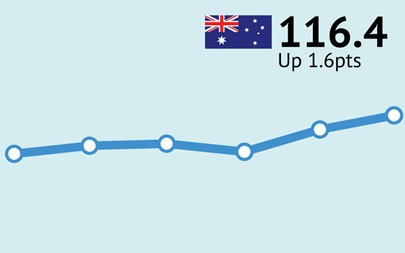 ANZ-Roy Morgan Australian Consumer Confidence Rating - November 21, 2017