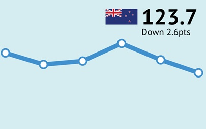 ANZ-Roy Morgan New Zealand Consumer Confidence Rating - November 2017 - 123.7
