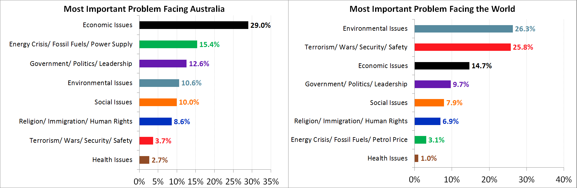 Most Important Problems Facing Australia and the World - October 2017 - By Category