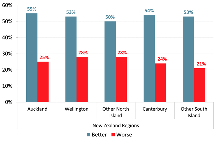 Roy Morgan New Zealand - Next Year 'Better' or 'Worse' - Analysis by Region - November 2017