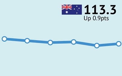 ANZ-Roy Morgan Australian Consumer Confidence Rating - October 24, 2017 - 113.3