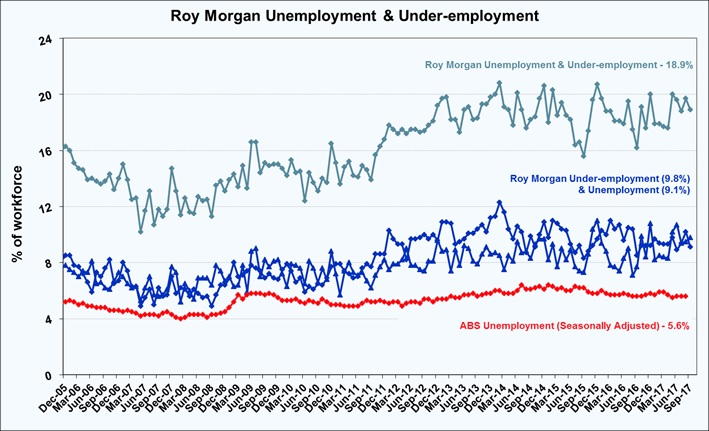 Roy Morgan Monthly Unemployment & Under-employment - September 2017 - 18.9%