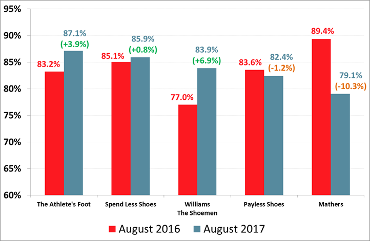 Roy Morgan Customer Satisfaction - Shoe Stores - August 2017 - The Athlete's Foot