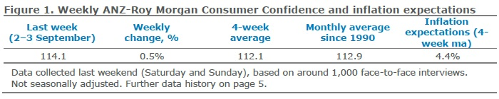 ANZ-Roy Morgan Australian Consumer Confidence Rating - September 5, 2017 - 114.1