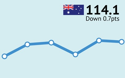 ANZ-Roy Morgan Australian Consumer Confidence Rating - September 26, 2017