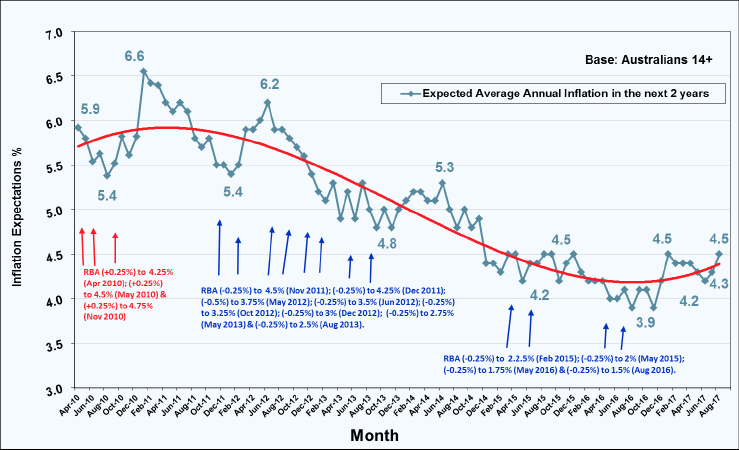 Roy Morgan Inflation Expectations Index - Expected Annual Inflation in next 2 years