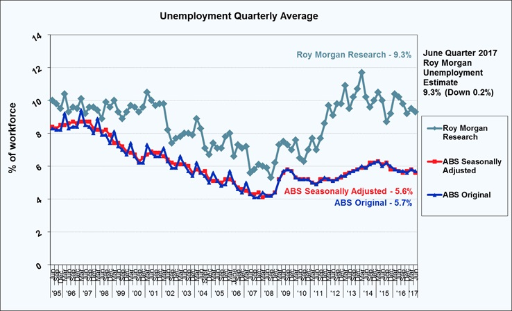 Roy Morgan Quarterly Unemployment - June Quarter 2017 - 9.3%