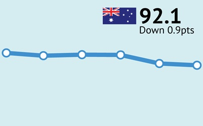 ANZ-Roy Morgan Consumer Confidence drops 0.9 pts to 92.1 after COVID-19 cases surge in Melbourne – over 500 new cases in a week