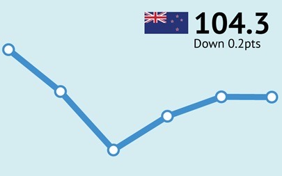 ANZ-Roy Morgan New Zealand Consumer Confidence virtually unchanged at 104.3