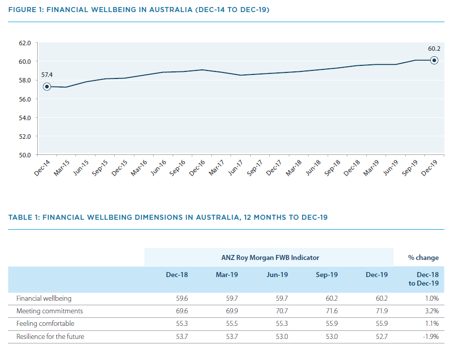 ANZ-Roy Morgan Financial Wellbeing Indicator - Quarterly Update March 2020