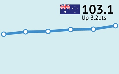 ANZ-Roy Morgan Consumer Confidence increases for tenth straight week, up 3.2pts to 103.1 – first time above 100 since early March
