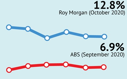 Roy Morgan Unemployment virtually unchanged in October at 12.8% - but jumps in locked down Victoria