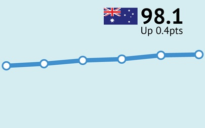 ANZ-Roy Morgan Consumer Confidence increases for seventh straight week, up 0.4pts to 98.1 – up in Brisbane & Sydney, down in Melbourne