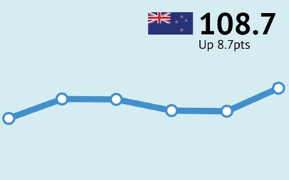 ANZ-Roy Morgan New Zealand Consumer Confidence up 8.7pts to 108.7 in October as Prime Minister Jacinda Ardern cruises to easy re-election victory