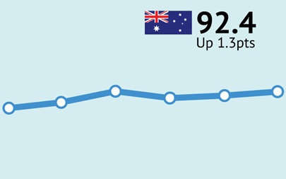 ANZ-Roy Morgan Consumer Confidence up 1.3pts to 92.4 as new cases of COVID-19 in Victoria continue their decline