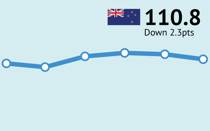 ANZ-Roy Morgan New Zealand Consumer Confidence down by 2.3pts to 110.8 in March