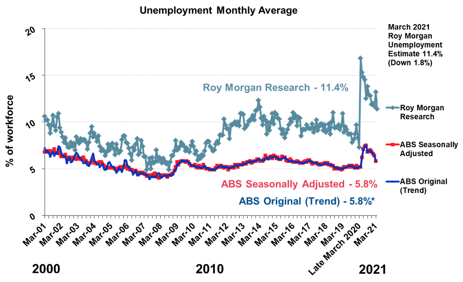 Roy Morgan Monthly Unemployment (2000-2021)