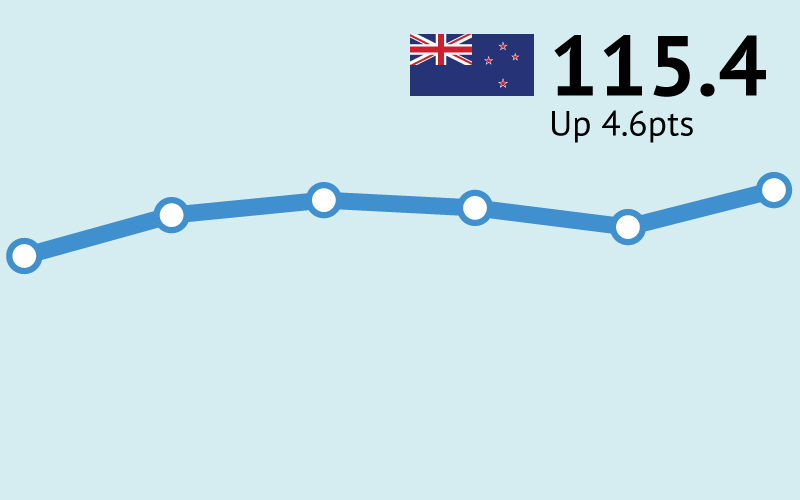 ANZ-Roy Morgan New Zealand Consumer Confidence up by 4.6pts to 115.4 in April