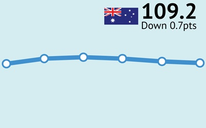 ANZ-Roy Morgan Consumer Confidence down 0.7pts to 109.2 following Victoria's five day lockdown