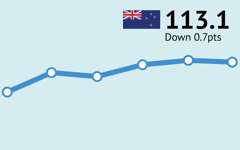 ANZ-Roy Morgan New Zealand Consumer Confidence down slightly by 0.7pts to 113.1 in February