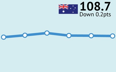 ANZ-Roy Morgan Consumer Confidence down slightly to 108.7 – 0.4pts higher than the same weekend a year ago