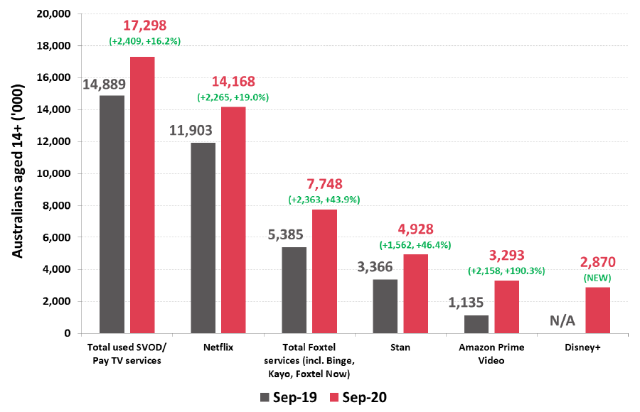 Number of Australians watching Subscription TV (SVOD & Pay TV)