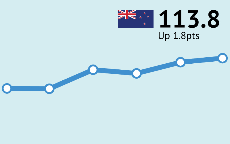 ANZ-Roy Morgan New Zealand Consumer Confidence starts 2021 on a high - up 1.8pts to 113.8 in January