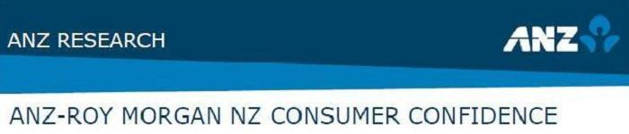 ANZ-Roy Morgan New Zealand Consumer Confidence - December 2014 - 126.5