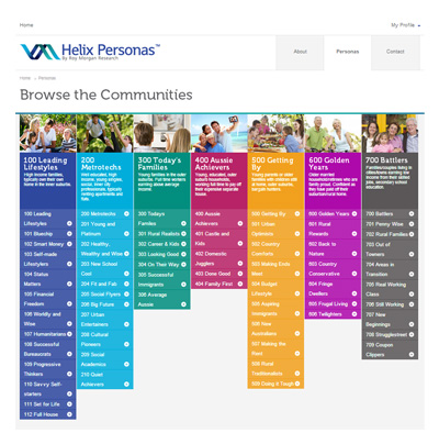 Helix Persona Communities